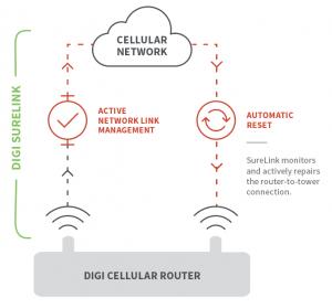 venco-digi-iternational-cellular