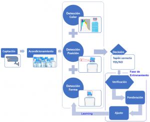 Diagrama de bloques de un sistema de visión artificial con capacidad de aprendizaje